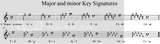 Major and minor Key Signatures
